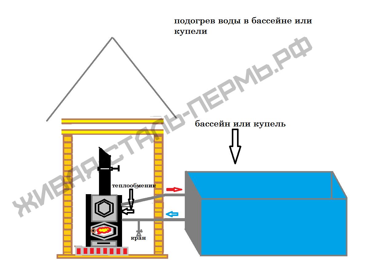 Схемы нагрева воды в бане